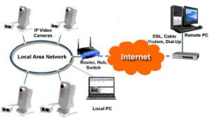CCTV IP otoczenie