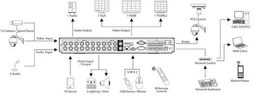 rejestrator cctv schemat podłączeń